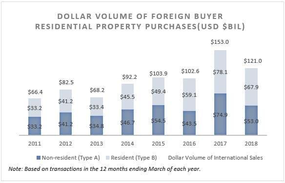 Volume en dollars des investissements immobiliers faits par des étrangers aux USA.