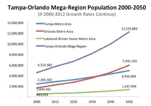 estimation de la croissance démographique à Orlando entre 2000 et 2050