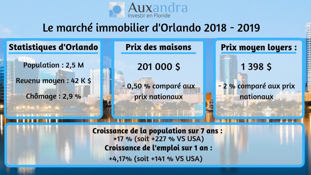 infographie prix medians des maisons à orlando en 2018