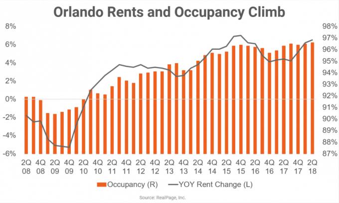Courbe de la progression des loyers et du taux d'occupation des logements à Orlando
