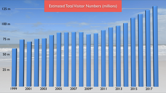 courbe du nombre de visiteurs à Orlando