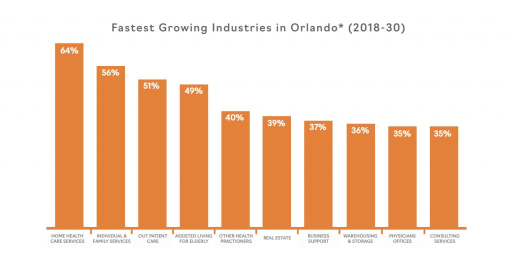 histogramme du poids des industries par secteur d'activité à orlando