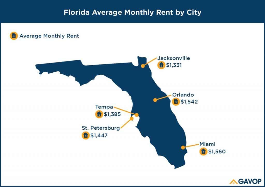 loyers moyens par ville immobilier en Floride