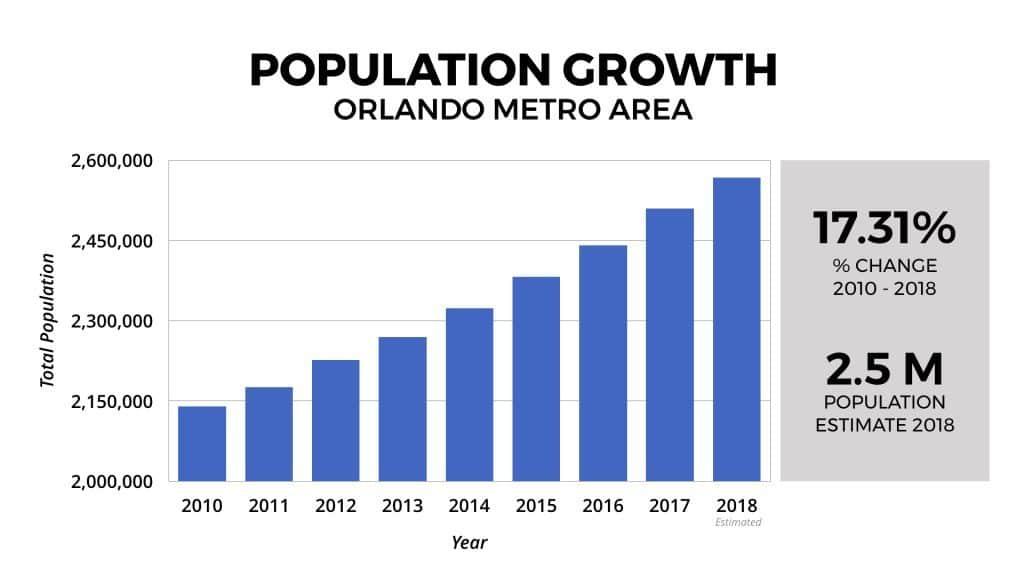 courbe de l'évolution de la population d'Orlando de 2010 à 2018.