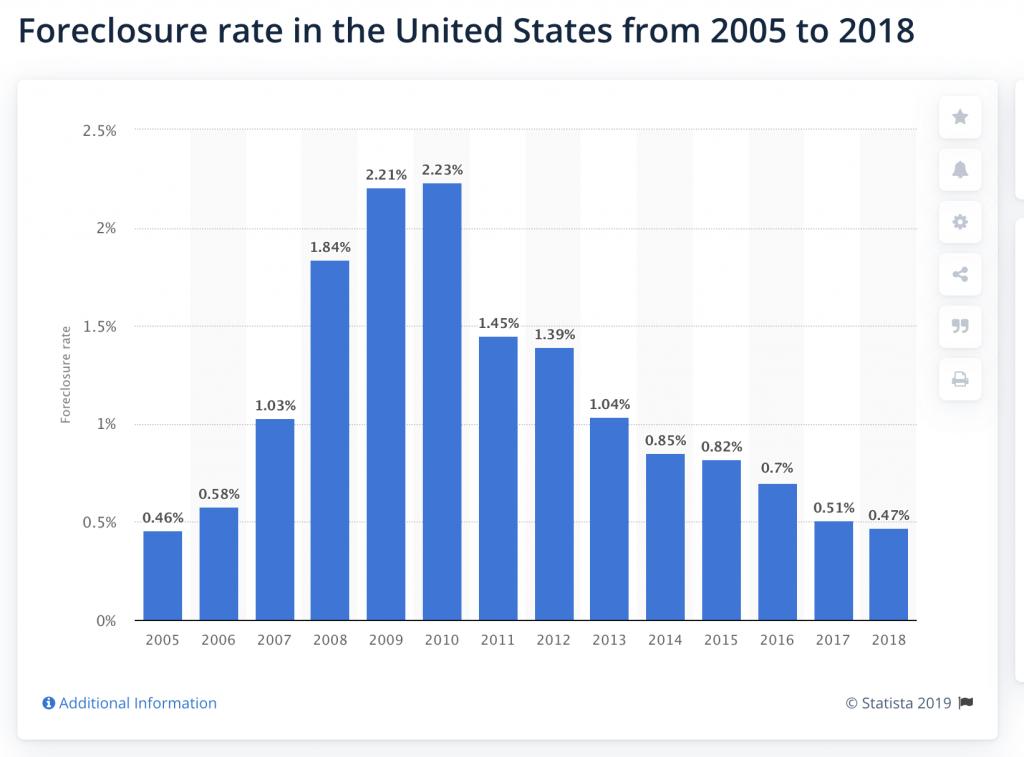 Saisies bancaires dans l'immobilier aux Etats-Unis entre 2005 et 2018.