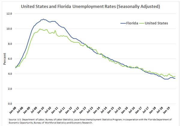 Courbes du taux de chômage aux Etats-Unis comparativement à la Floride.