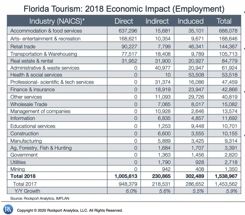 Tableau de répartition des emplois directs et indirects créés en Floride grâce au tourisme
