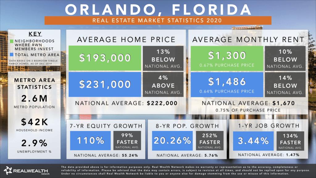 infographie des chiffres du marché immobilier d'Orlando en Floride en 2020
