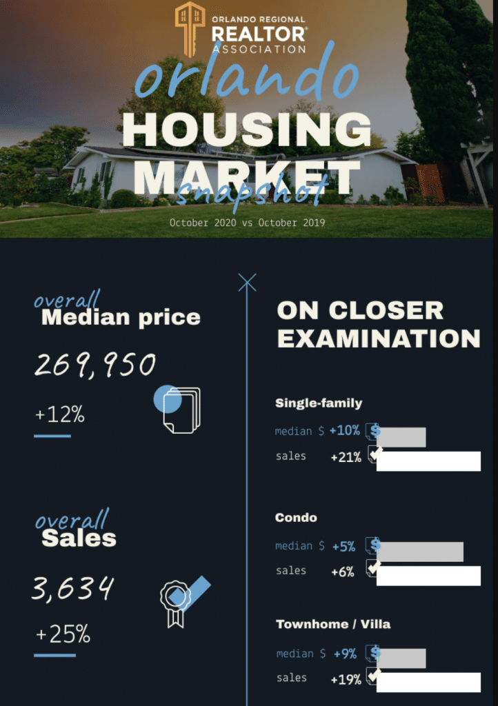 Infographie prix immobiliers a orlando fin octobre