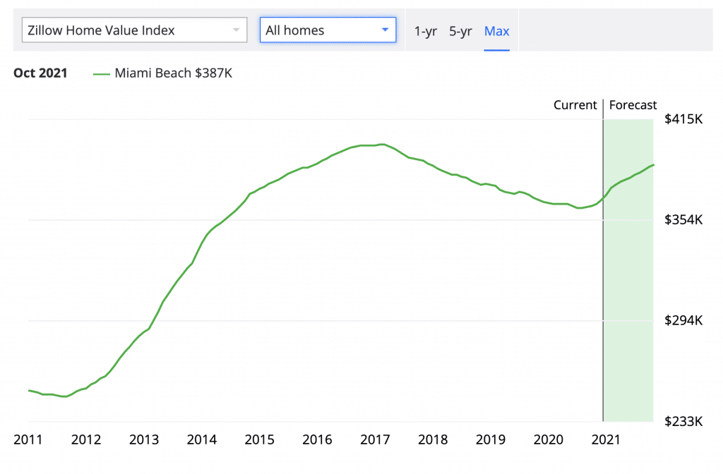 prix immobiliers a miami, projections 2021 par zillow