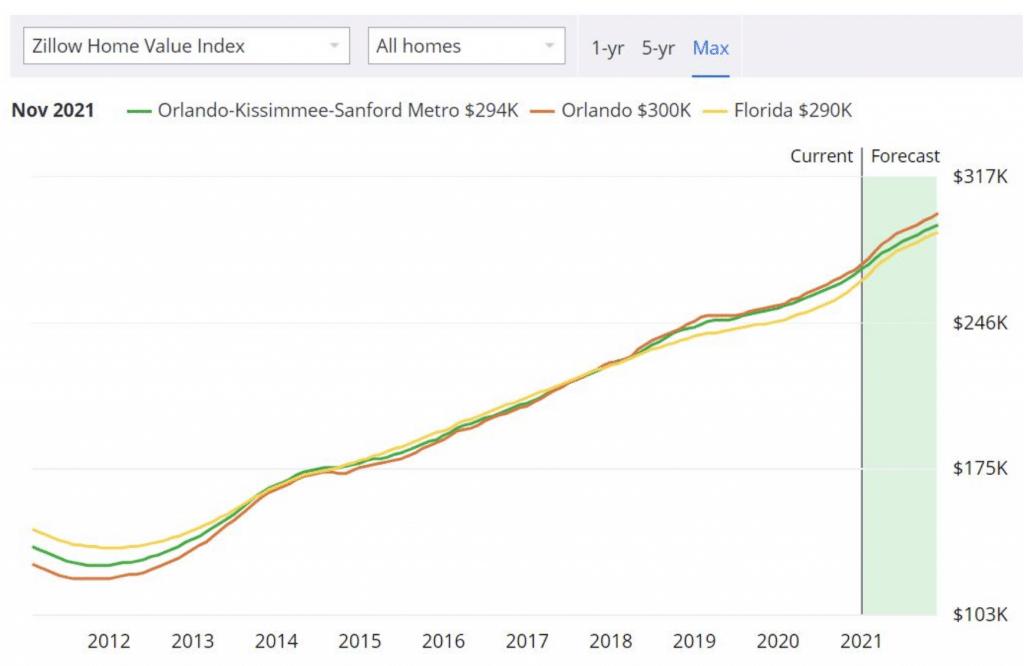 previsions 2021 sur le niveau des prix de l'immobilier sur la zone metro Orlando Kissimmee Sanford
