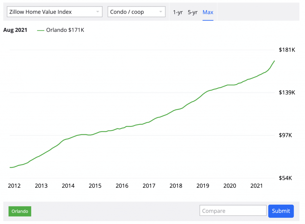 evolution des prix immobiliers des condos a orlando de 2012 a fin 2021
