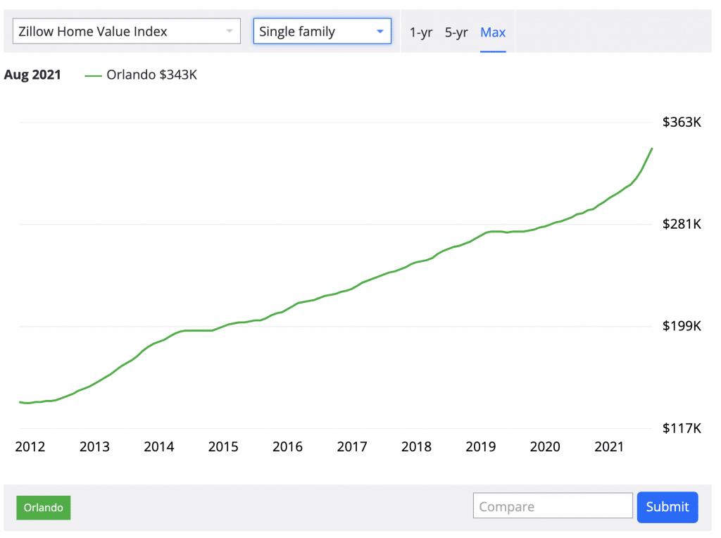 evolution des prix immobiliers des maisons a orlando de 2012 a 2021