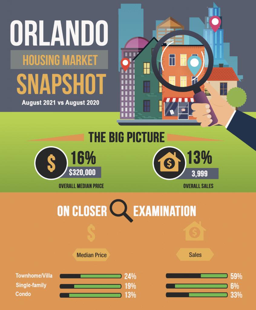 infographie marché immobilier a orlando Floride aout 2021 versus 2020