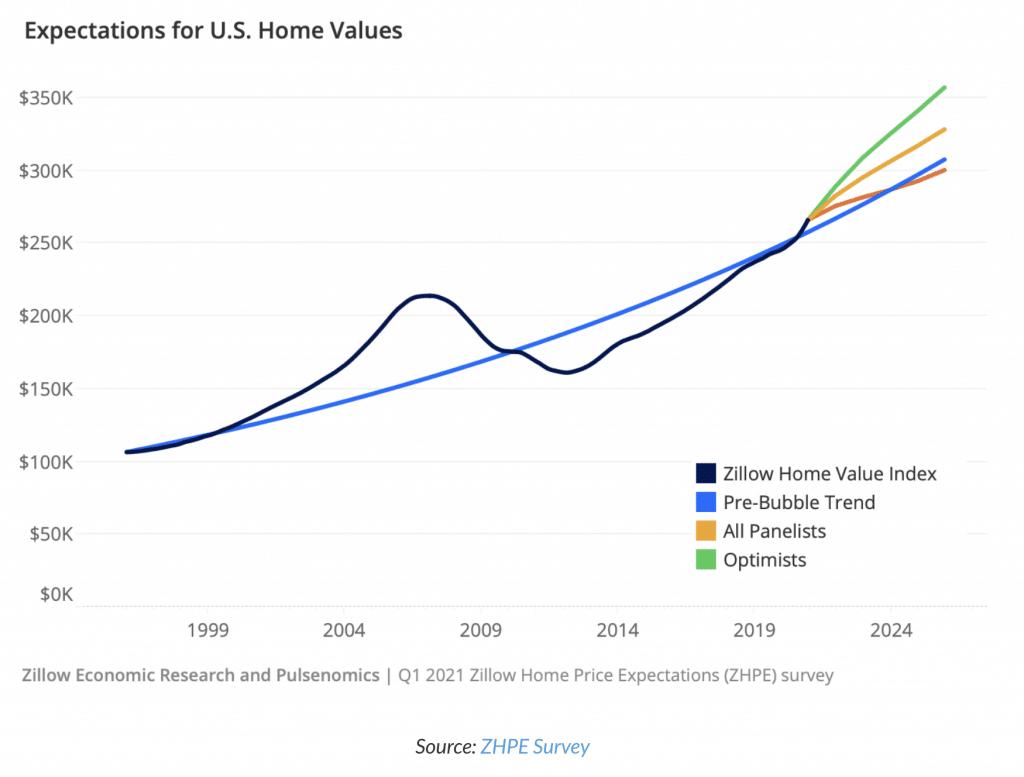 previsions des prix du marche immobilier americain jusqu'en 2024