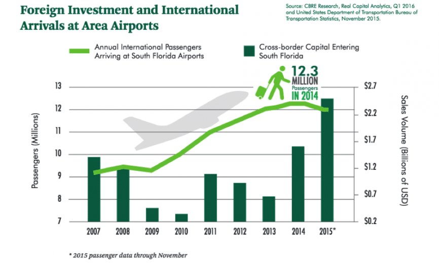 évolution des capitaux investis en floride par les étrangers de 2007 à 2015