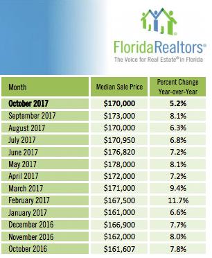informations des prix medians en 2017 pour acheter un condominium à Orlando