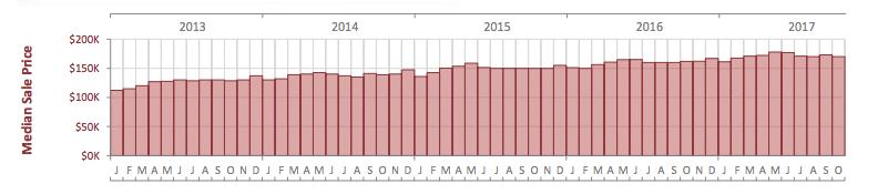 evolution des prix des condos a orlando 2007 - 2017