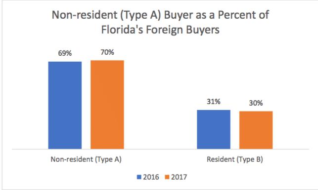 investir a l'etranger (USA) : repartition acheteurs étrangers de biens immobiliers en Floride