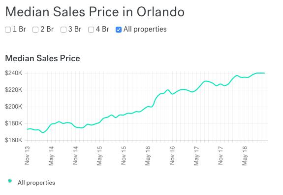 evolution prix medians a orlando de 2013 à 2018