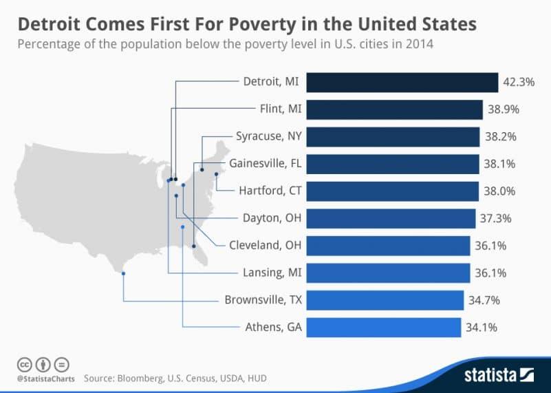 histogramme classement des villes les plus pauvres des USA