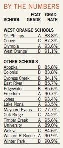 Cotation des écoles a orlando en Floride