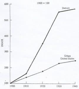 evolution de la population e la ville de detroit de 1900 à 1940
