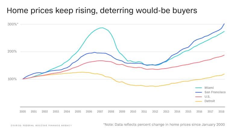 courbe evolution prix immobilier usa versus trois villes dont détroit