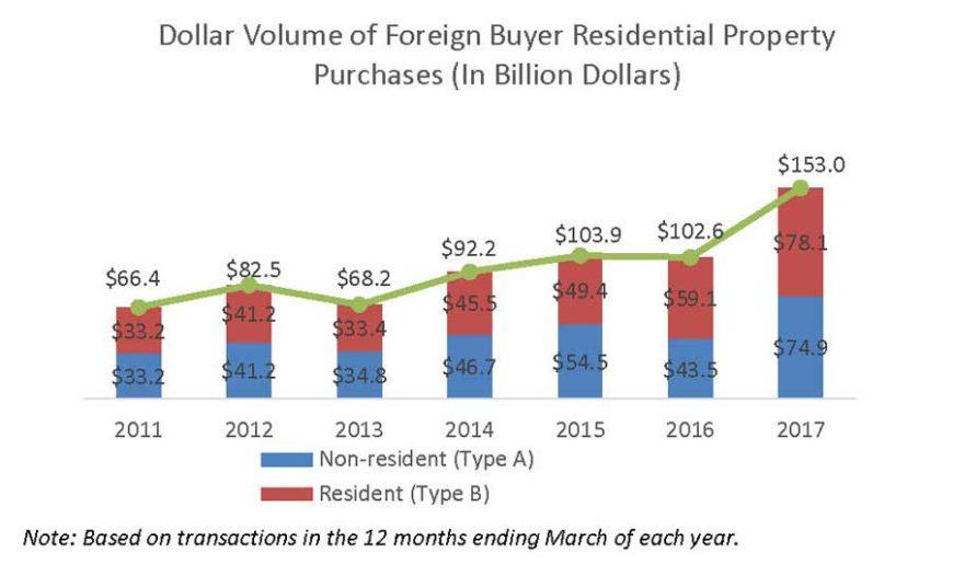 volume des investissements immobiliers en dollar réalisés par des acheteurs etrangers aux USA