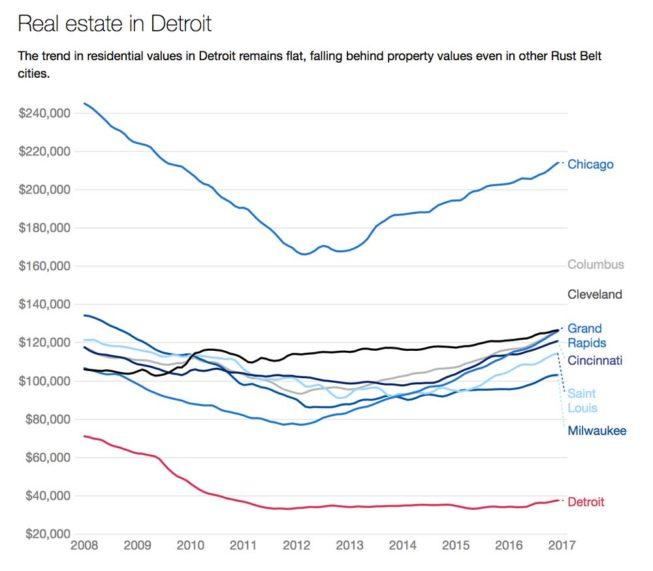 prix de l'immobilier à détroit 2008-2017