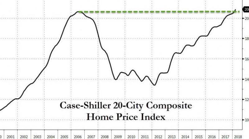 indice case shiller des prix de l'immobilier américain entre 2000 et 2018