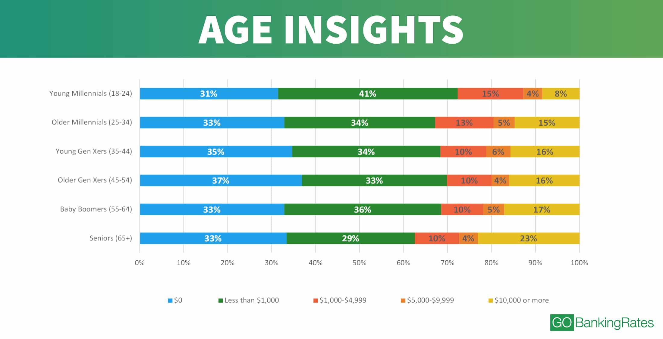 graphique qui presente le volume d'argent épargné par tranche d'âge aux USA en 2017