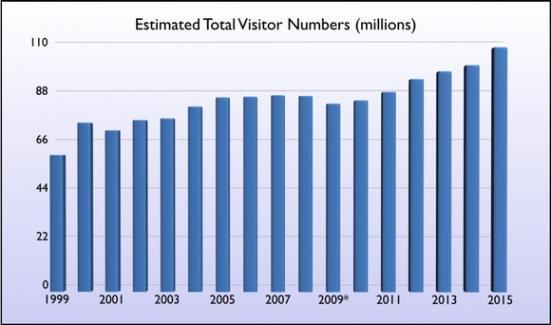 nombre de touristes en Floride 2016