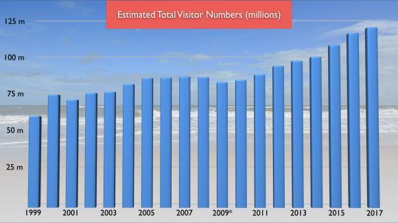 voici le nombre de visiteurs qui partent en Floride pour la Saint Valentin