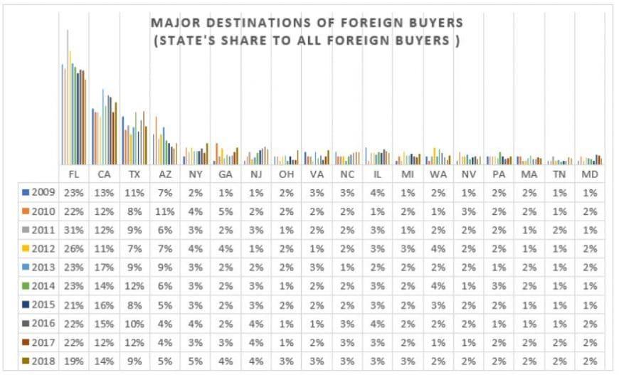 investissements immobiliers aux USA faits par des étrangers