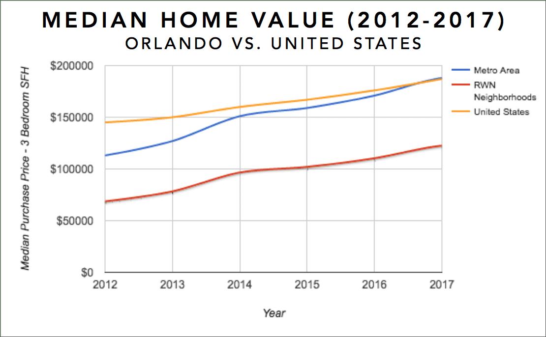 La ville d'Orlando en Floride a une évolution des prix de l'immobilier stable