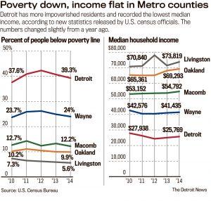 seuil de pauvrete et revenus medians detroit michigan